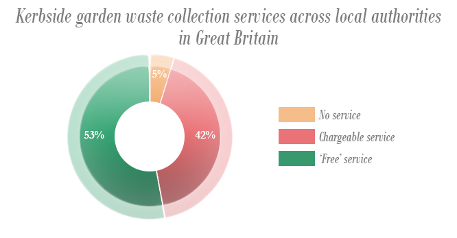 Garden bin tax: How does your council compare?