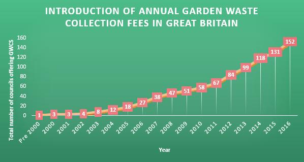 Graph 2 bin tax